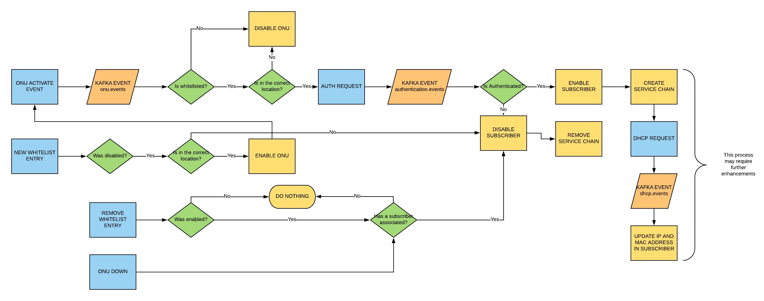 AT&T workflow description · CORD Guide